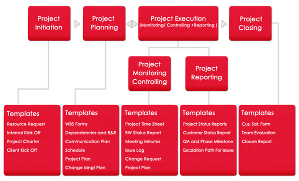 Process & Methodology | PMO & Quality Management - OPTIMIZA