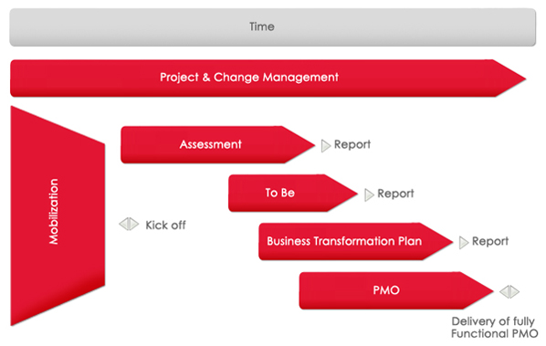project-and-change