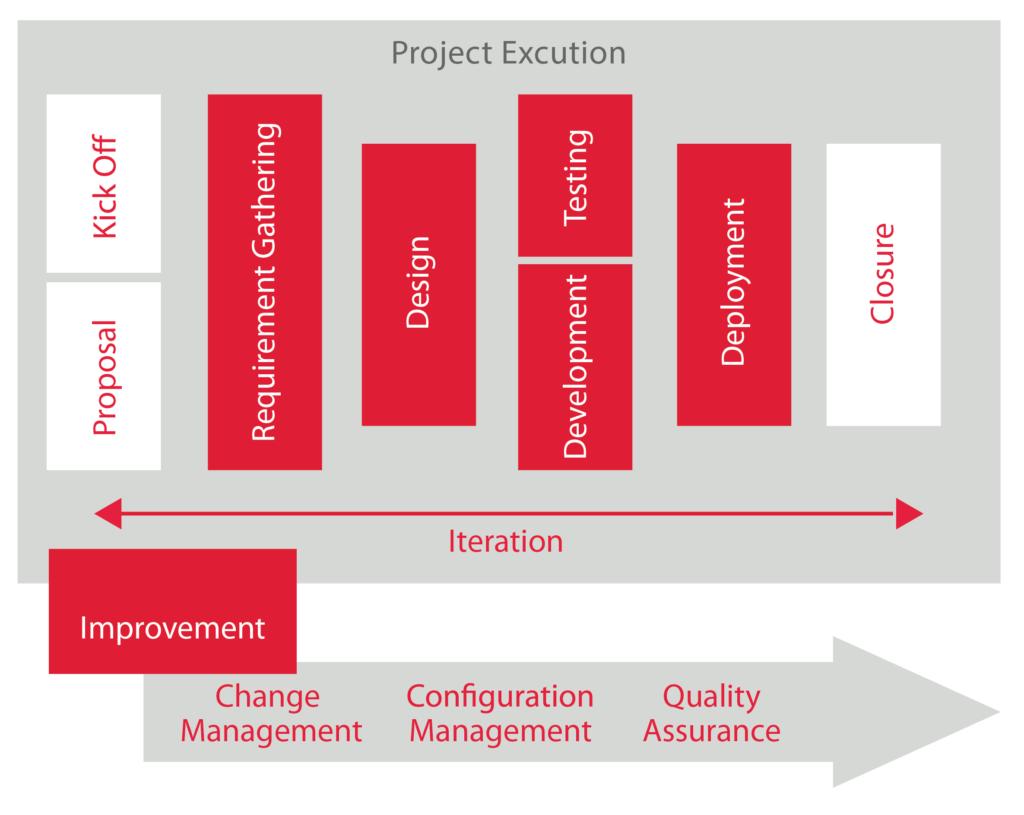 Process Methodology Pmo Quality Management Optimiza